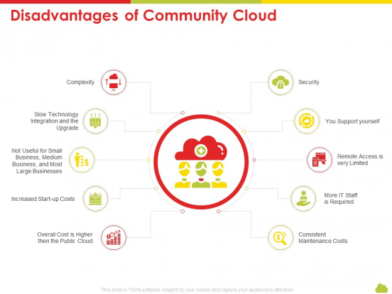 Mesh Computing Technology Hybrid Private Public Iaas Paas Saas Workplan Disadvantages Of Community Cloud Sample PDF