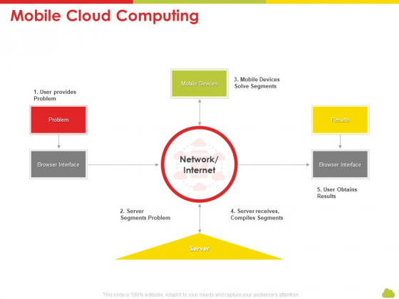 Mesh Computing Technology Hybrid Private Public Iaas Paas Saas Workplan Mobile Cloud Computing Mockup PDF