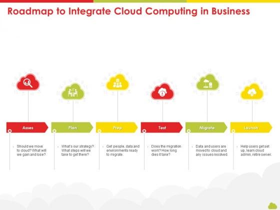 Mesh Computing Technology Hybrid Private Public Iaas Paas Saas Workplan Roadmap To Integrate Cloud Computing In Business Information PDF