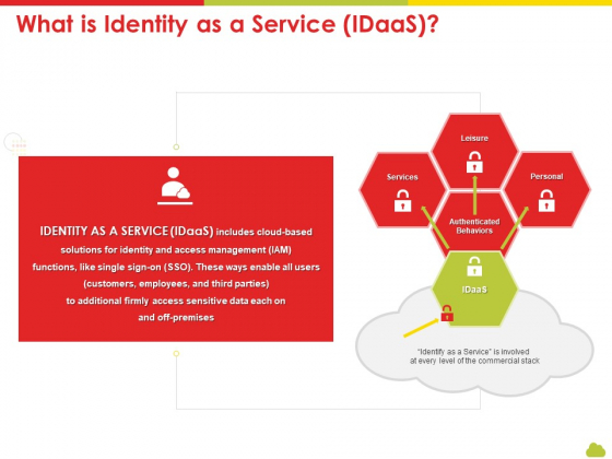 Mesh Computing Technology Hybrid Private Public Iaas Paas Saas Workplan What Is Identity As A Service Idaas Designs PDF