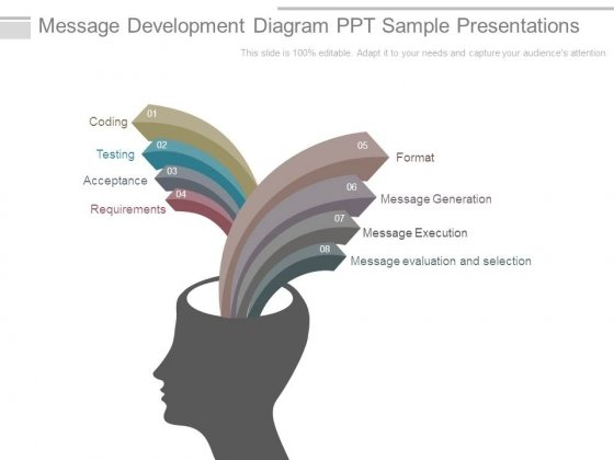 Message Development Diagram Ppt Sample Presentations