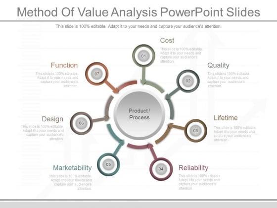 Method Of Value Analysis Powerpoint Slides