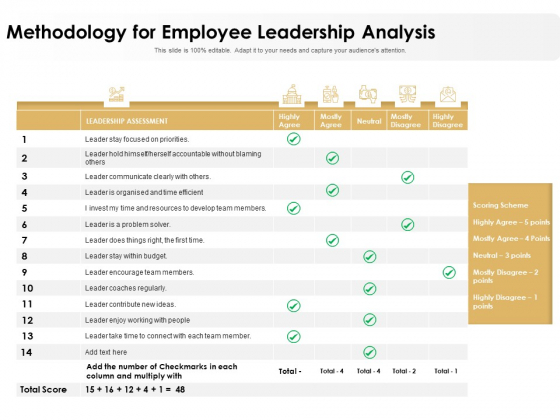 Methodology For Employee Leadership Analysis Ppt PowerPoint Presentation Portfolio Show PDF