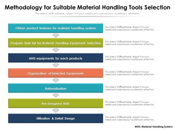 Methodology For Suitable Material Handling Tools Selection Ppt PowerPoint Presentation Gallery Background Image PDF