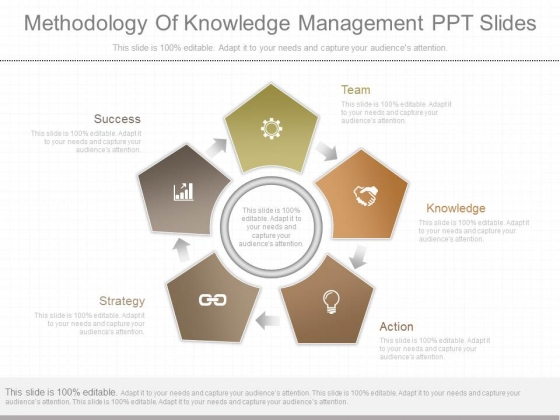 Methodology Of Knowledge Management Ppt Slides 7 1