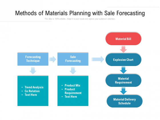Methods Of Materials Planning With Sale Forecasting Ppt PowerPoint Presentation Gallery Visuals PDF