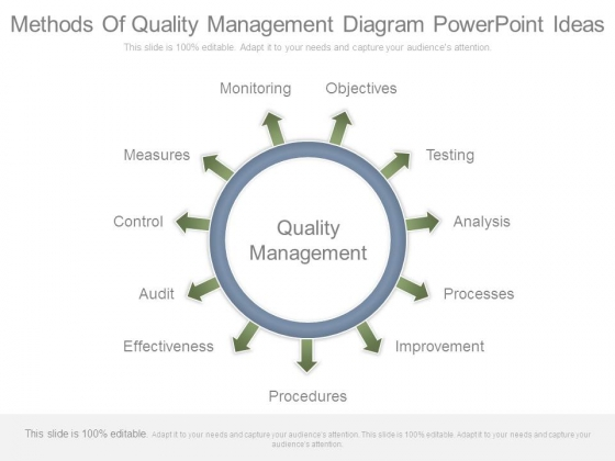 Methods Of Quality Management Diagram Powerpoint Ideas