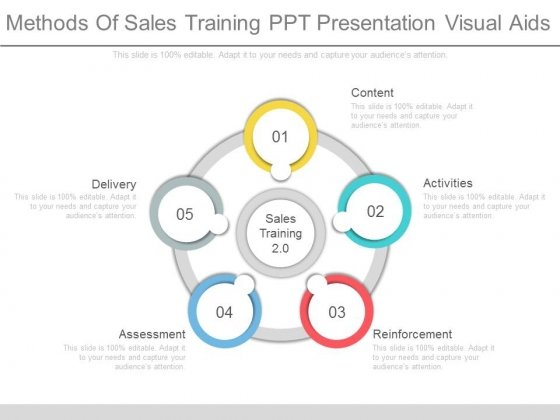 methods of sales training ppt presentation visual aids powerpoint