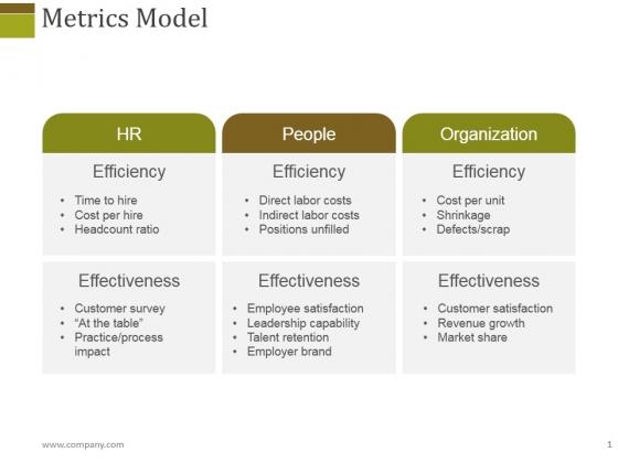 Metrics Model Ppt PowerPoint Presentation Ideas Guidelines