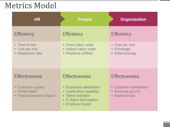 Metrics Model Ppt PowerPoint Presentation Ideas Pictures
