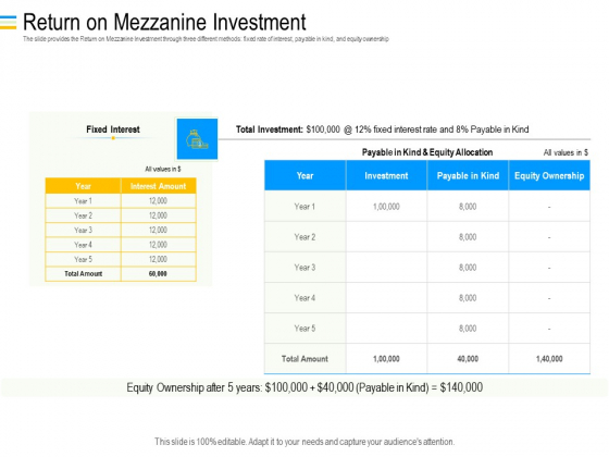 Mezzanine Debt Financing Pitch Deck Return On Mezzanine Investment Themes PDF