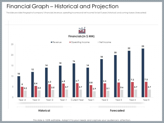 Mezzanine Venture Capital Funding Pitch Deck Financial Graph Historical And Projection Pictures PDF