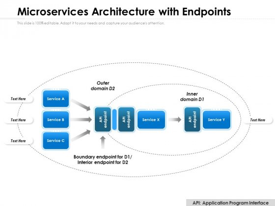 Microservices Architecture With Endpoints Ppt PowerPoint Presentation Portfolio Designs