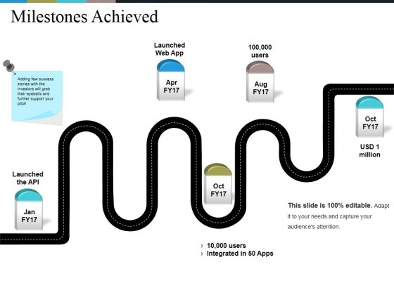 Milestones Achieved Ppt PowerPoint Presentation Gallery Guide