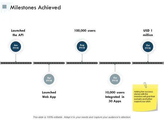 Milestones Achieved Ppt Powerpoint Presentation Inspiration Summary