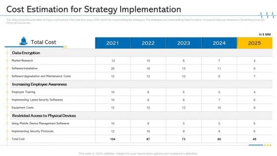 Minimize Cloud Risks Medical Care Business Case Competition Cost Estimation For Strategy Implementation Designs PDF