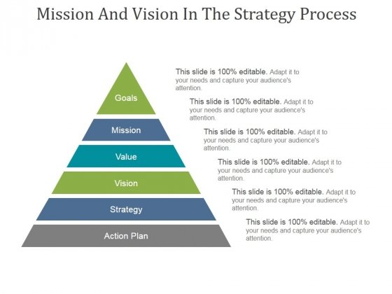 Mission And Vision In The Strategy Process Ppt PowerPoint Presentation Picture