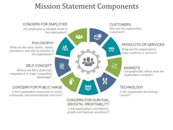 Mission Statement Components Ppt PowerPoint Presentation Topics