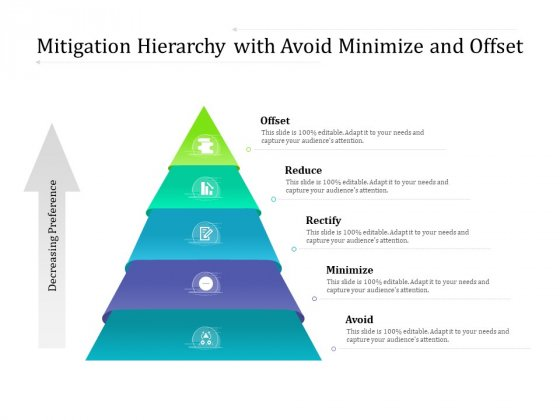 Mitigation Hierarchy With Avoid Minimize And Offset Ppt PowerPoint Presentation File Example PDF