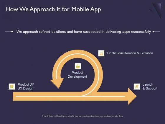 Mobile App Development How We Approach It For Ppt Portfolio Sample PDF