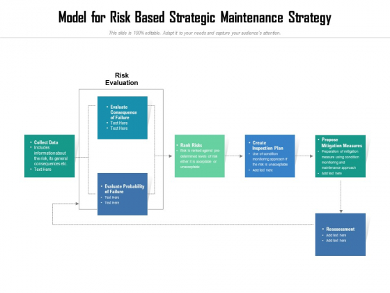 Model For Risk Based Strategic Maintenance Strategy Ppt PowerPoint Presentation File Shapes PDF