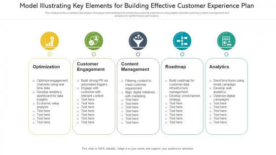 Model Illustrating Key Elements For Building Effective Customer Experience Plan Elements PDF
