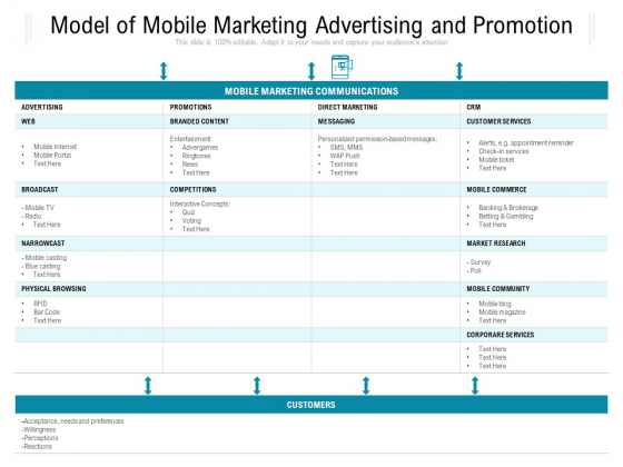 Model Of Mobile Marketing Advertising And Promotion Ppt PowerPoint Presentation File Outfit PDF