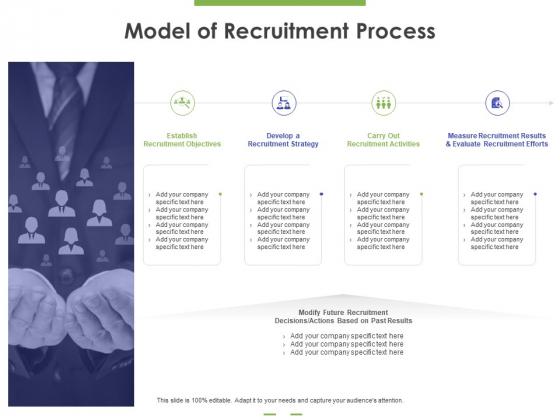 Model Of Recruitment Process Ppt PowerPoint Presentation Outline Slides PDF