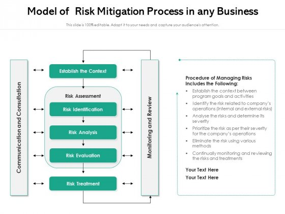 Model Of Risk Mitigation Process In Any Business Ppt PowerPoint Presentation Pictures Slides PDF