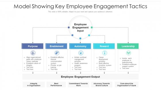 Model Showing Key Employee Engagement Tactics Ppt Summary Influencers PDF