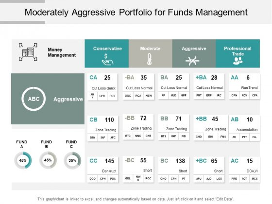 Moderately Aggressive Portfolio For Funds Management Ppt PowerPoint Presentation Ideas Brochure