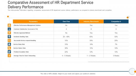 Modern HR Service Operations Comparative Assessment Of HR Department Service Delivery Performance Guidelines PDF