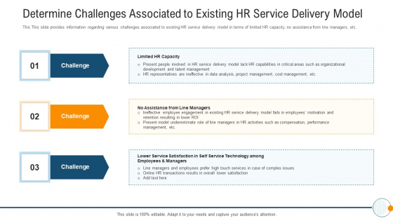 Modern HR Service Operations Determine Challenges Associated To Existing HR Service Delivery Model Graphics PDF