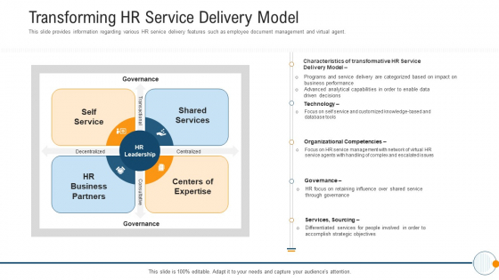 Modern HR Service Operations Transforming HR Service Delivery Model Clipart PDF