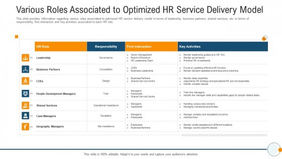 Modern HR Service Operations Various Roles Associated To Optimized HR Service Delivery Model Structure PDF