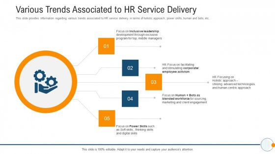 Modern HR Service Operations Various Trends Associated To HR Service Delivery Slides PDF