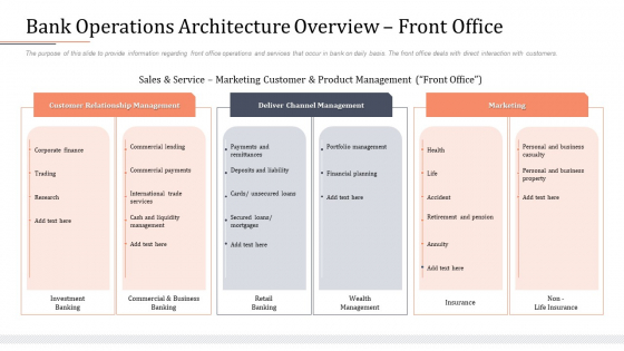 Modifying Banking Functionalities Bank Operations Architecture Overview Front Office Infographics PDF