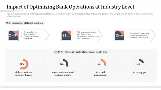 Modifying Banking Functionalities Impact Of Optimizing Bank Operations At Industry Level Infographics PDF