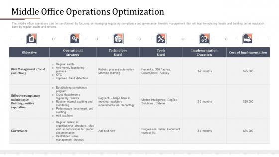 Modifying Banking Functionalities Middle Office Operations Optimization Sample PDF
