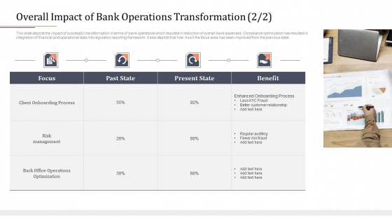 Modifying Banking Functionalities Overall Impact Of Bank Operations Transformation State Template PDF