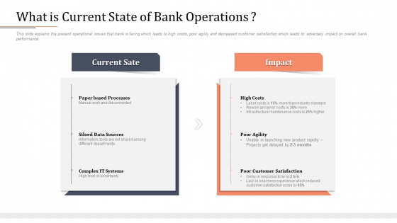 Modifying Banking Functionalities What Is Current State Of Bank Operations Sample PDF