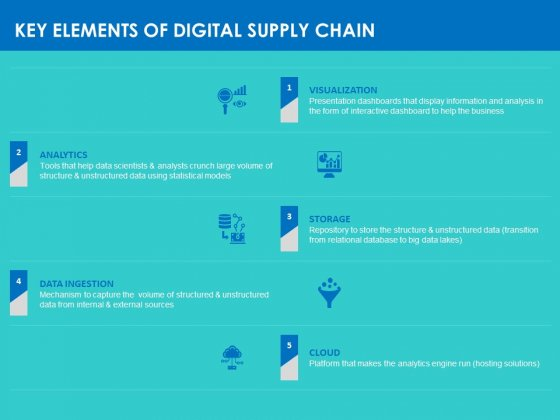 Modifying Supply Chain Digitally Key Elements Of Digital Supply Chain Ppt PowerPoint Presentation Infographics Display PDF