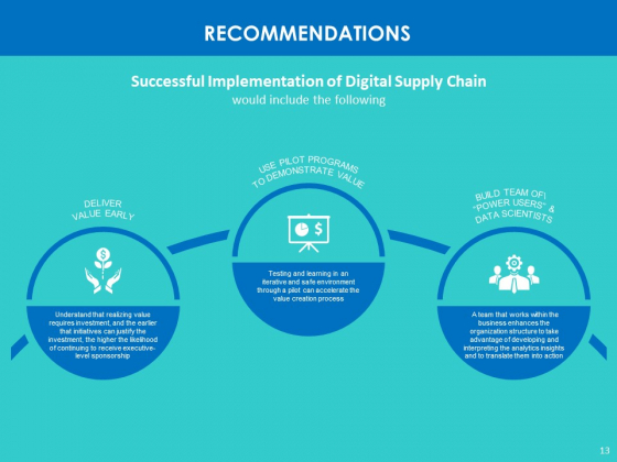 Modifying_Supply_Chain_Digitally_Ppt_PowerPoint_Presentation_Complete_Deck_With_Slides_Slide_13