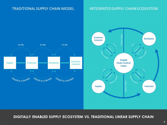 Modifying_Supply_Chain_Digitally_Ppt_PowerPoint_Presentation_Complete_Deck_With_Slides_Slide_4