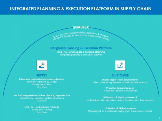 Modifying_Supply_Chain_Digitally_Ppt_PowerPoint_Presentation_Complete_Deck_With_Slides_Slide_7