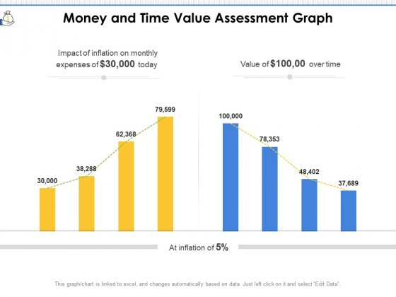 Money And Time Value Assessment Graph Ppt PowerPoint Presentation File Outline PDF
