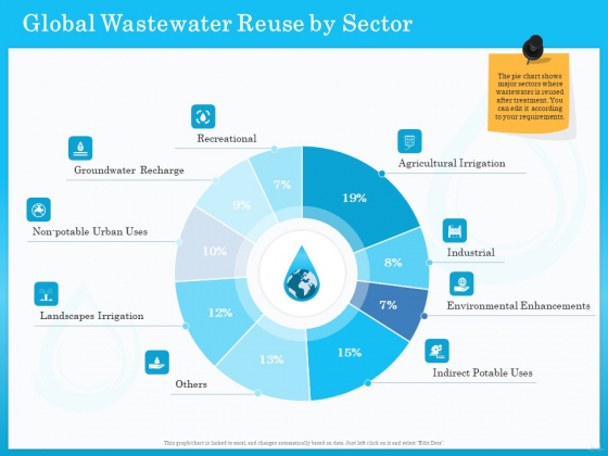 Monitoring And Evaluating Water Quality Global Wastewater Reuse By Sector Ppt Model Elements PDF
