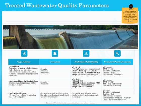 Monitoring And Evaluating Water Quality Treated Wastewater Quality Parameters Ppt Inspiration Background Image PDF
