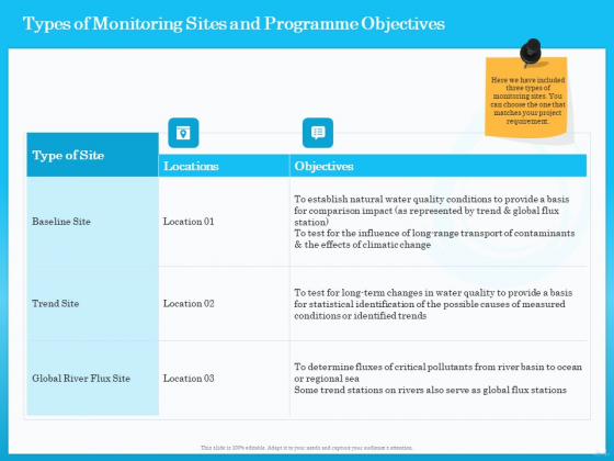 Monitoring And Evaluating Water Quality Types Of Monitoring Sites And Programme Objectives Ppt Slides Inspiration PDF