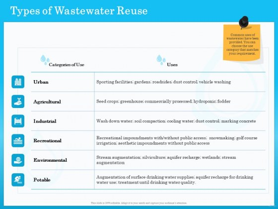 Monitoring And Evaluating Water Quality Types Of Wastewater Reuse Ppt Styles Topics PDF